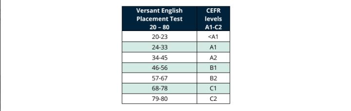 Thang điểm quy đổi Versant và CEFR